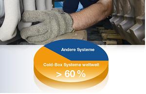 Bild 1: Weltweiter Anteil des Cold Box-Prozesses an den Kernherstellungsverfahren, Quelle: ASK Chemicals GmbH, Hilden