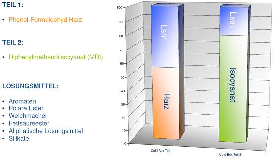 Bild 3: Typische Zusammensetzung eines Cold-Box-Bindersystems, Quelle: ASK Chemicals GmbH, Hilden