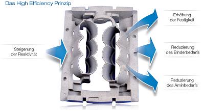 Bild 4: Darstellung der Reaktivitätssteigerung, schematisch,High Efficiency-Prinzip von ASK Chemicals GmbH, Hilden
