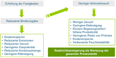 Bild 5: Vorteile einer Binderreduzierung Quelle: ASK Chemicals GmbH, Hilden