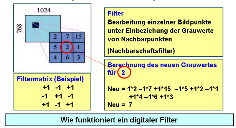 Bild 1: Prinzip des digitalen Filters,Quelle: YXLON International GmbH, Hamburg
