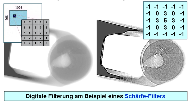 Bild 2: Beispiel eines digitalen Filters, Quelle: YXLON International GmbH, Hamburg