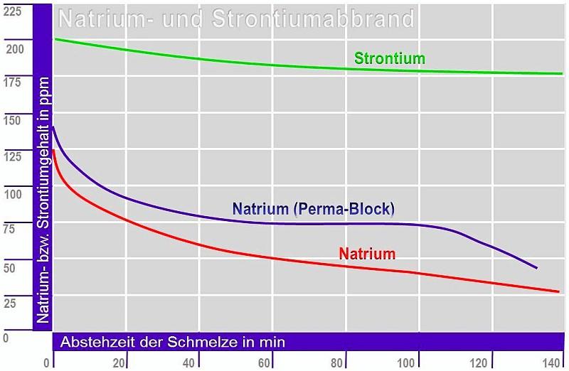 Bild 1: Natrium- und Strontiumabbrand in einer Al Si7Mg0,3-Schmelze, widerstandsbeheizter Tiegelofen mit 600 kg Fassungsvermögen, Schmelzetemperatur 720 °C