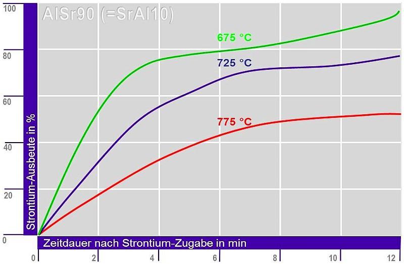 Bild 3: Strontiumausbeute in Abhängigkeit der Schmelzetemperatur und Verweildauer bei Zugabe einer AlSr90 (SrAl10)-Vorlegierung, exotherme Auflösungsreaktion: höhere Sr-Ausbeute wird bei Vorliegen niedriger Schmelzetemperaturen erzielt