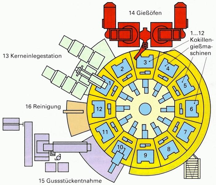 Bild 4: Schema eines Gießkarussells, Quelle: Handbuch der gießereitechnischen Berufe, Verlag Europa-Lehrmittel