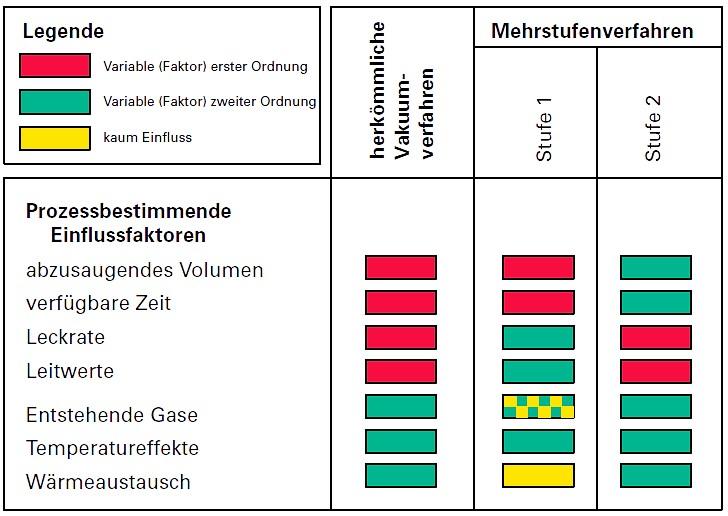 Bild 3: Bedeutung der externen Einflussfaktoren bei den unterschiedlichen Vakuumverfahren, Quelle: Pfeiffer Vacuum