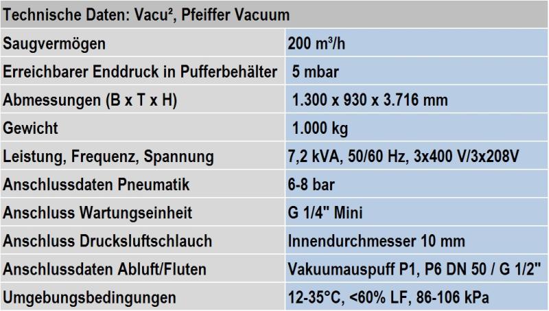Tabelle 1: Technische Daten des Standard-Vacu²-Systems von Pfeiffer Vacuum