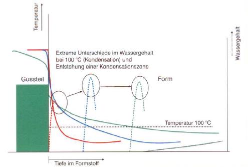 Bild 1: Darstellung der Kondensationszone (S&B Industrial Minerals, Marl, Deutschland)