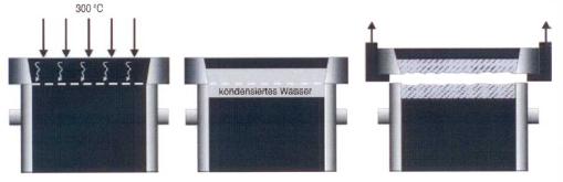 Bild 2: Prinzip der Nasszugfestigkeitbestimmung (S&B Industrial Minerals, Marl, Deutschland