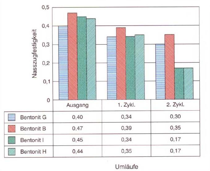 Bild 4: Bentonite reagieren unterschiedlich auf Versalzung, jenseits einer bestimmten Grenze kann die Nasszugfestigkeit in Abhängigkeit des Bentonittyp drastisch abfallen (S&B Industrial Minerals, Marl, Deutschland)