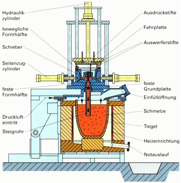 Bild 1: Aufbau einer Niederdruck-Kokillengießmaschine, Quelle: Fachkunde für gießereitechnische Berufe, Verlag Europa-Lehrmittel