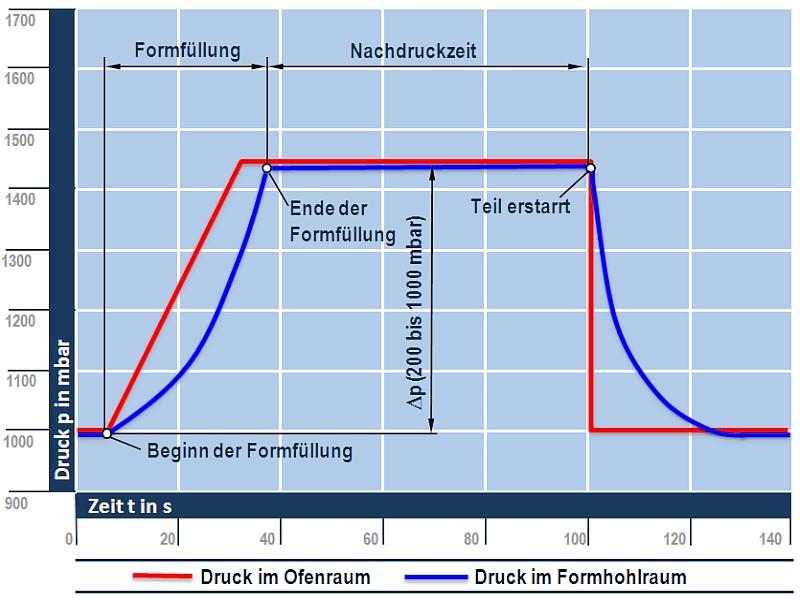 Bild 2: Druckverlauf beim Niederdruck-Kokillengießverfahren