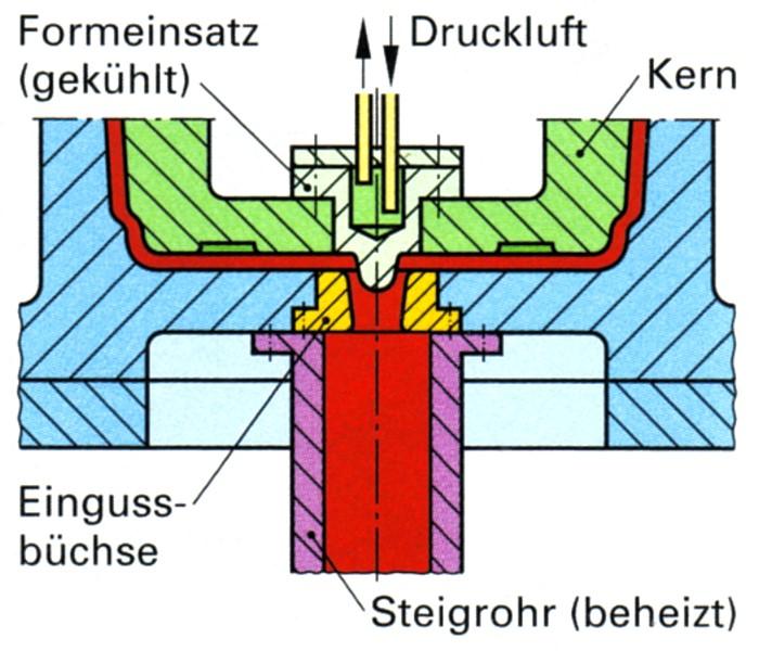 Bild 3: Ausschnitt einer Niederdruck-Kokille mit beheiztem Steigrohr und gekühltem Angusszapfen, Quelle: Fachkunde für gießereitechnische Berufe, Verlag Europa-Lehrmittel
