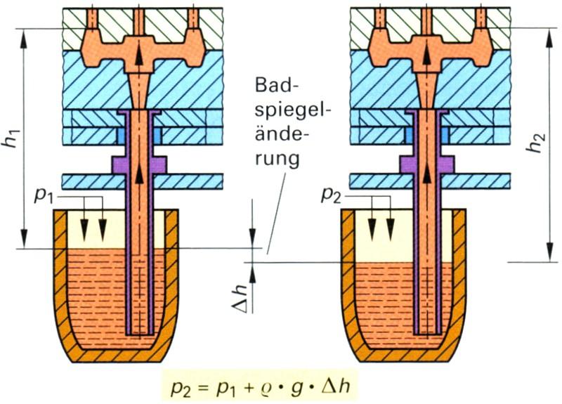 Bild 4: Einfluss der Badspiegelhöhe, Quelle: Fachkunde für gießereitechnische Berufe, Verlag Europa-Lehrmittel