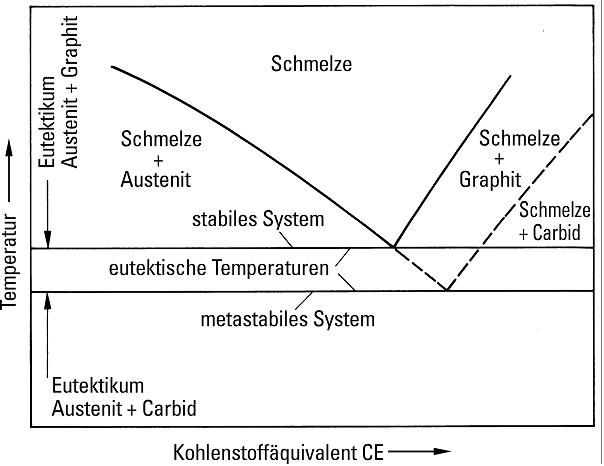 Bild 5: Ausschnitt aus dem Eisen-Kohlenstoff-Zustandsdiagramm, das den Unterschied zwischen den eutektischen Temperaturen des stabilen und des metastabilen Systems zeigt