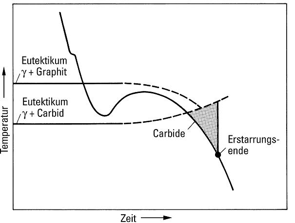 Bild 9: Schematische Darstellung der Abkühlungskurve unter dem Einfluss der Seigerung von Legierungselementen in Bezug auf die eutektische Erstarrung und die Bedingungen, die zur Bildung von Korngrenzenkarbiden führen