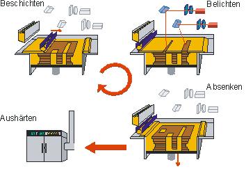Bild 1: Prinzip des Laser-Sintern von Croning® - Formstoff, schematisch (ACTech GmbH, Freiberg/Sa., Deutschland)