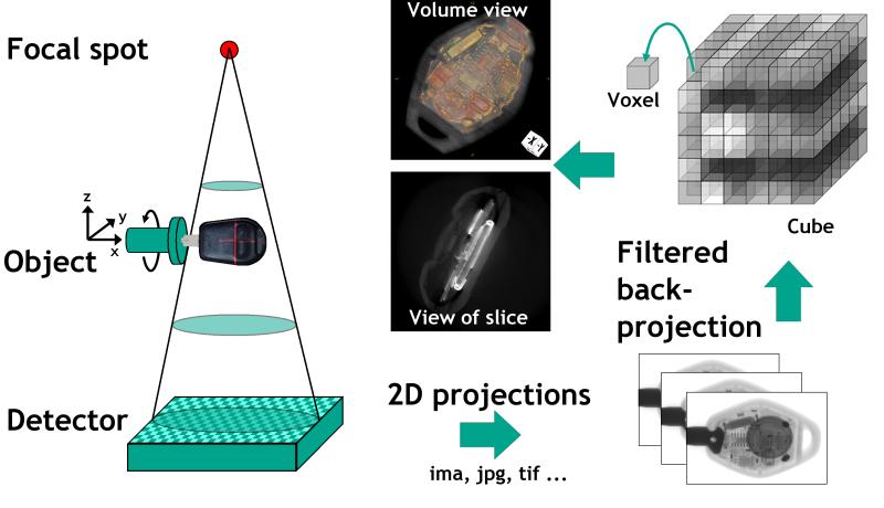Bild 1: Rekonstruktion zur Erzeugung eines dreidimensionalen Voxel-Datensatzes (YXLON International GmbH, Hamburg)