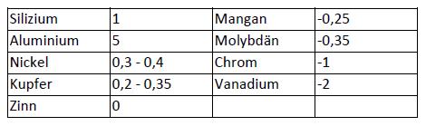 Tabelle 1: Relative Grafitisierungswerte einiger Elemente bei der Erstarrung