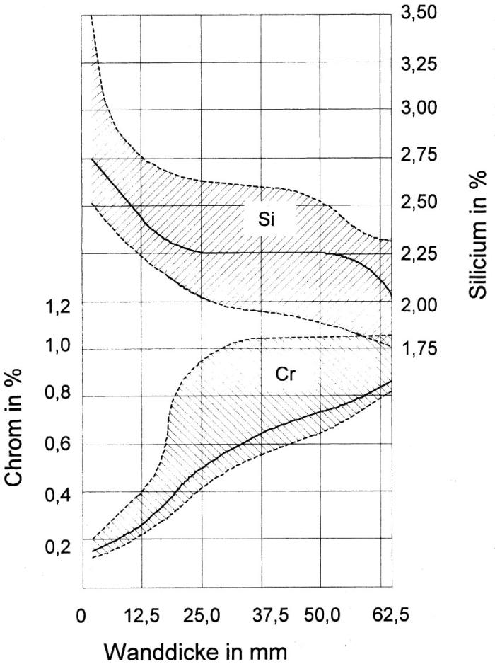 Bild 1: Siliziumgehalte, bei denen bei gegebenen Chromgehalten und entsprechenden Wanddicken, die Weißeinstrahlung vermieden wird