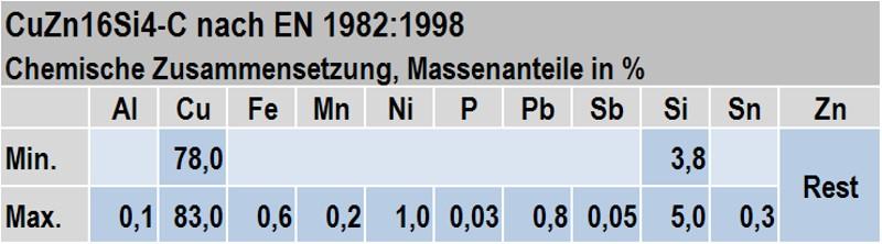 Tabelle 1: Chemische Zusammensetzung der Legierung CuZn16Si4-C nach EN 1982:1998