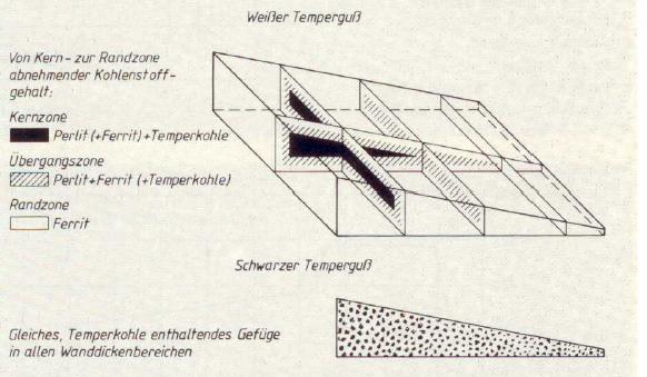 Bild 5: Wanddickenabhängigkeit von weißem und schwarzem Temperguss, schematisch (Quelle: Zentrale für Gussverwendung, Düsseldorf)