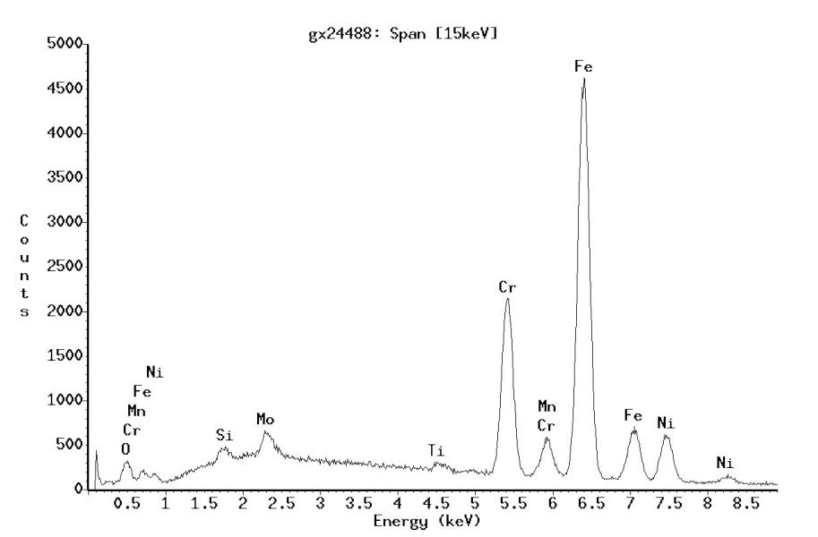 Bild 1: EDX-Spektrum am Beispiel Edelstahl (Anregungsenergie 15keV)