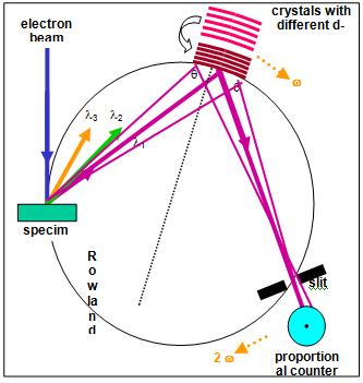 Bild 4: Rowland-Kreis (nach F. Hofer)