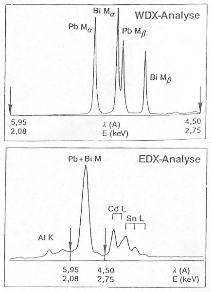 Bild 5: Vergleich der Energieauflösung eines EDX- (unten) mit einem WDX-Spektrum (oben) am Beispiel von Wood´schem Metall