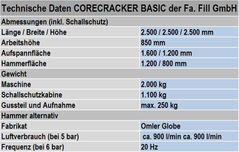 Tabelle 1: Technische Daten der Schlaghammermaschine CORECRACKER BASIC des Herstellers Fa. Fill GmbH