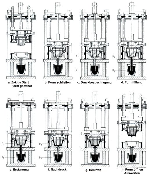 Bild 1: Prozessschema der Fertigungsabläufe beim Gegendruck-Gießen