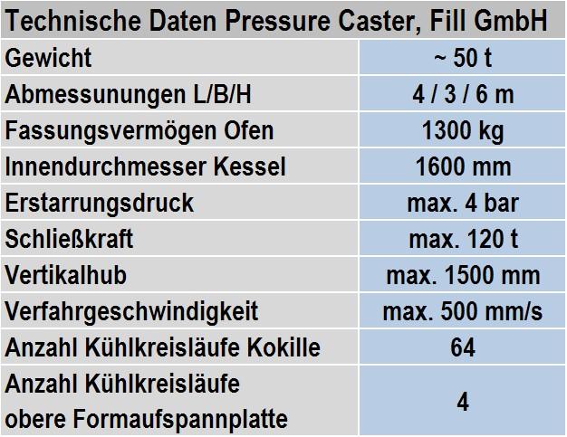 Tabelle 1: Technische Daten der Gegendruck-Gießmaschine PRESSURE CASTER von Fa. Fill GmbH