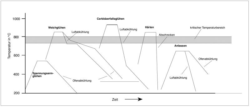 Bild 1: Wichtigste Wärmebehandlungen für Gusseisen (schematisch)