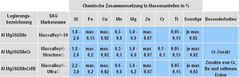 Tabelle 1: Übersicht und chemische Zusammensetzungen der duktilen Druckgusslegierungen vom Typ Al Mg5Si2Mn nach SAG Aluminium Lend GmbH (Änderungen vorbehalten)