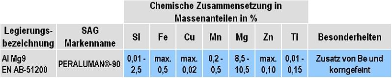 Tabelle 1: Chemische Zusammensetzung der Legierung Al Mg9(Si), Markenname: Peraluman®-90 von SAG Aluminium Lend GmbH (Änderungen vorbehalten)