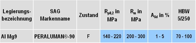 Tabelle 2: Mechanische Eigenschaften der Legierung Al Mg9(Si), Markenname: Peraluman®-90 von SAG Aluminium Lend GmbH (Änderungen vorbehalten)