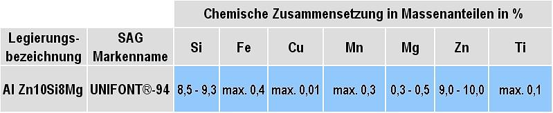 Tabelle 1: Chemische Zusammensetzungen der Legierung Al n10Si8Mg, Markenname: Unifont®-94 von SAG Aluminium Lend GmbH (Änderungen vorbehalten)