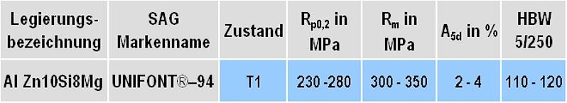 Tabelle 2: Mechanische Eigenschaften der Legierung Al Zn10Si8Mg, Markenname: Unifont®-94 von SAG Aluminium Lend GmbH (Änderungen vorbehalten)