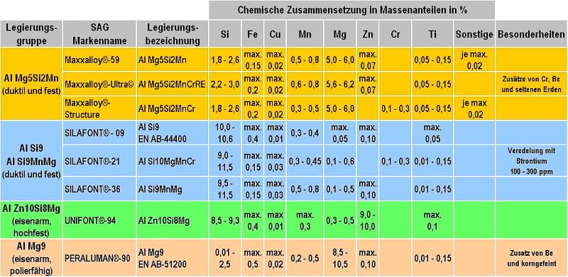 Tabelle 1: Chemische Zusammensetzung der duktilen Druckgusslegierungen von SAG Aluminium Lend GmbH (Änderungen vorbehalten)