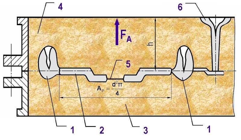 Bild 1: Rotationssymetrisches Gussteil als kernloser Kastenguss mit Anschnittsystem zur überschlägigen Berechnung der Auftriebskraft FA auf den Oberkasten1) Speiser2) Rotationssymetrisches Gussteil