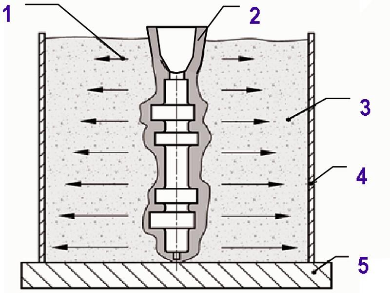 Bild 4: Nockenwelle im Masken- oder Feingussverfahren, zum Abguss aufgestellt und mit Gusskies hinterfüllt1) Symbol für Gießdruck2) Nockenwellen-Gießform3) Stahl- oder Gusskies, Drahtkorn oder Formstoff4) Blechrahmen5) Transportplatte