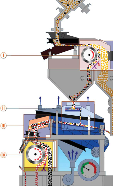 Bild 1: Vierstufige Anlage zur Chromitsandtrennung, welche eine nahezu sortenreine Trennung von Quarz- und Chromitsand sowie anderen magnetischen Störstoffen gewährleistet, (GUT Giesserei Umwelt Technik GmbH, Freudenberg)