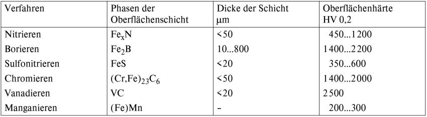 Tabelle 1: Wichtige thermochemische Randschichten-Verfestigungs-Verfahren (nach H. Gräfen)