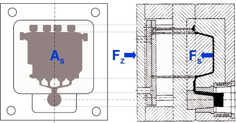Bild 1: Projizierte Sprengfläche AS eines Druckgussteil und Kraftwirkung auf  die Teilungsebene einer Druckgießform