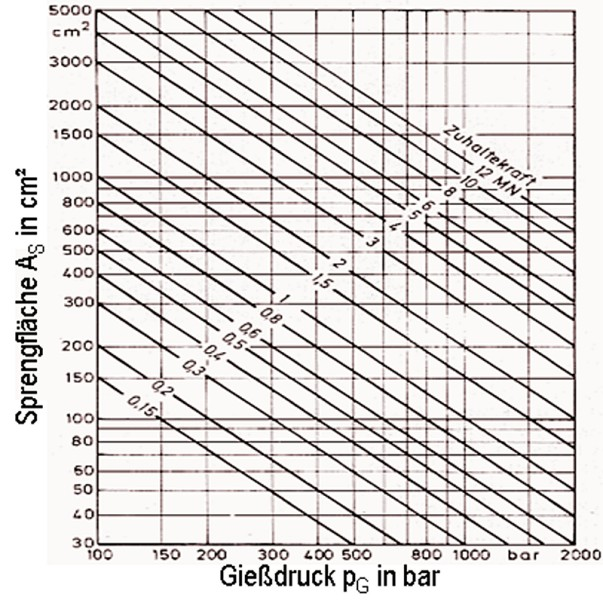 Bild 3: Zusammenhang zwischen der Sprengfläche, dem Gießdruck und der Formzuhaltekraft (ohne Sicherheitszuschlag)