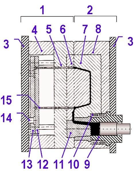 """Bild 2: Schnitt durch ein Druckgießwerkzeug für eine Kaltkammer-Druckgießmaschine mit horizontaler Gießkammer: 1) Auswerfformhälfte (Auswerfseite) 2) Eingussformhälfte (Eingussseite) 3) Aufspannplatte, überstehend ohne Zentrierausdrehung 4) Leiste 5) Formplatte bewegliche Seite (Formrahmen BS) 6) Formeinsatz bewegliche Seite 7) Formeinsatz feste Seite 8) Formplatte feste Seite (Formrahmen FS) 9) Gießkammer 10) Kühlring 11) Angussverteiler (""""Gegenzapfen"""") 12) Auswerferhalteplatte 13) Auswerfergrundplatte (Auswerferdeckplatte) 14) Auswerferbolzen-Anschlussstück 15) Auswerferstift"""