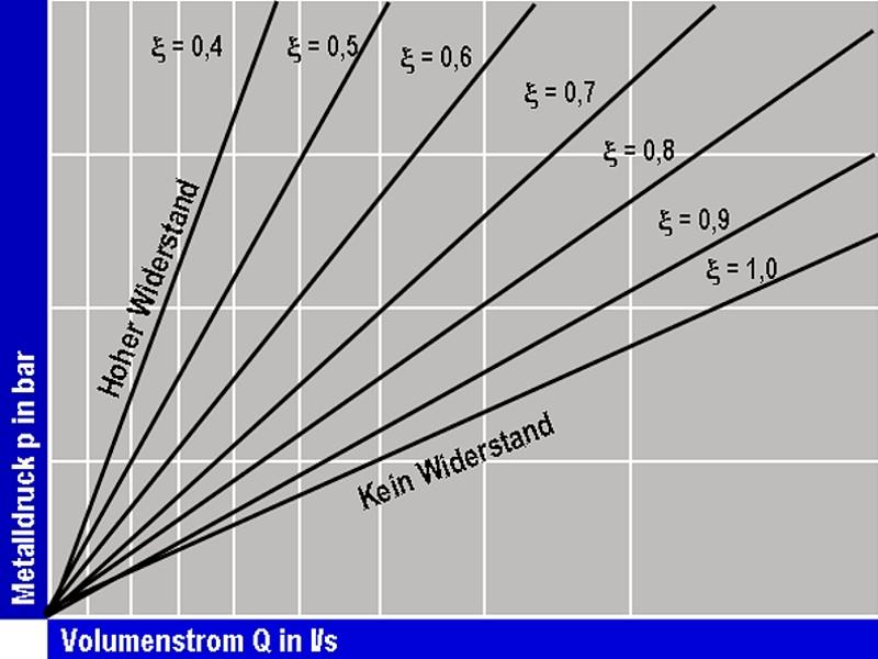 Bild 1: Das p-Q2-Diagramm gibt den Zusammenhang zwischen Metalldruck und Volumenstrom wieder