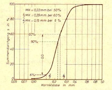 Bild 3: Beispiel einer Summenhäufigkeitskurve für Gießereisande