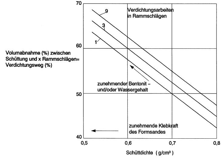 Bild 8: Direkte Verbindung zwischen Schüttgewicht und Verdichtbarkeit