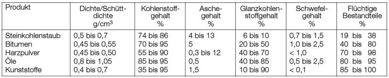 Tabelle 1: Eigenschaften verschiedener Glanzkohlenstoffbildner